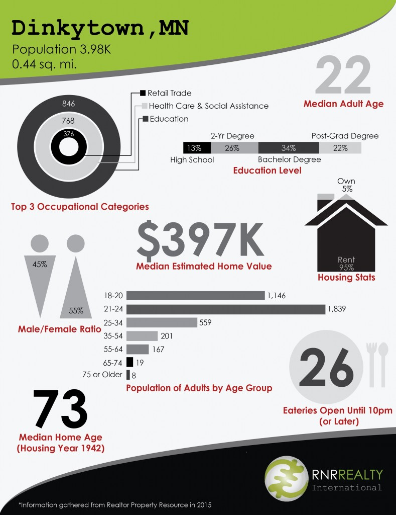 DinkytownInfographic