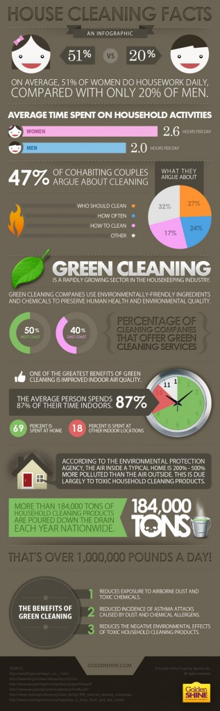 house-cleaning-facts_50290cdcd0213_w1500